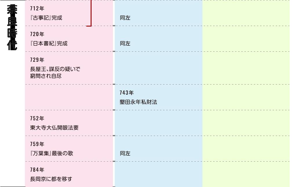 歴史 年 表 日本 の