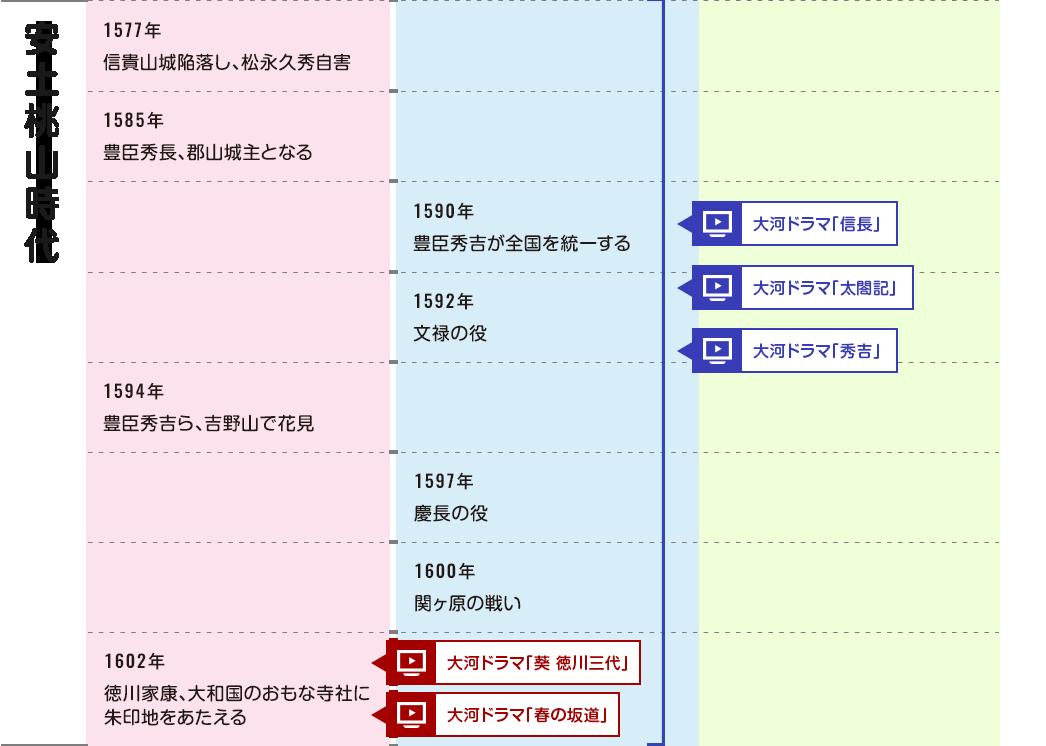 ならデジタル年表   奈良県歴史...