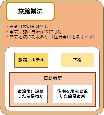 旅館業・住宅宿泊事業について/奈良県公式ホームページ